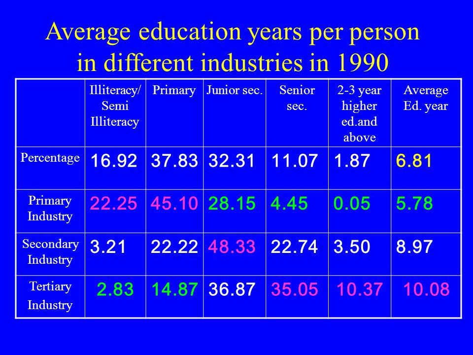 Average education years per person in different industries in 1982 Illiteracy/ Semi Illiteracy PrimaryJunior sec.Senior sec.