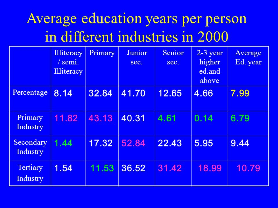 Average education years per person in different industries in 2000 Illiteracy / semi.