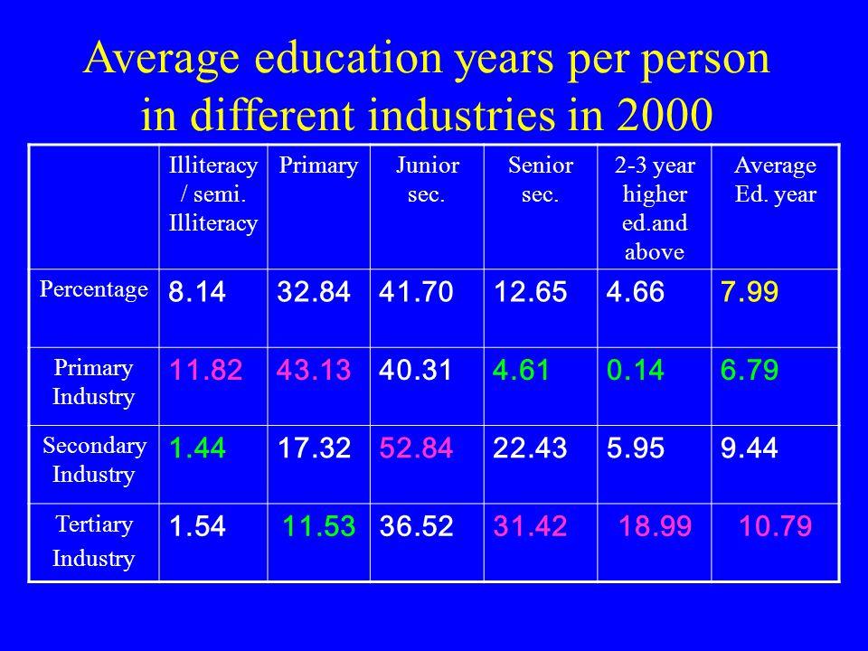 Average education years per person in different industries in 1990 Illiteracy/ Semi Illiteracy PrimaryJunior sec.Senior sec.