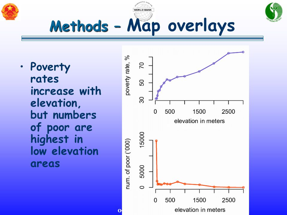 Overview and Methodology Methods – Methods – Map overlays Poverty rates increase with elevation, but numbers of poor are highest in low elevation areas