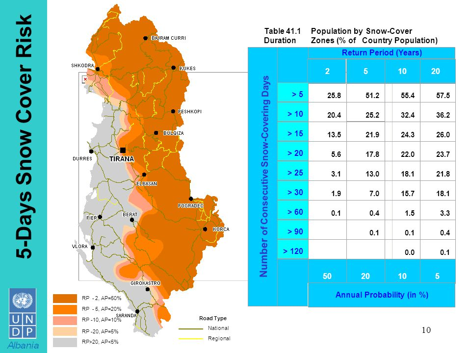 10 5-Days Snow Cover Risk 25.2 > 120 5 RP - 2, AP=50% RP - 5, AP=20% RP -10, AP=10% RP -20, AP=5% RP>20, AP<5% National Regional Road Type Table 41.1Population by Snow-Cover Duration Zones (% of Country Population) Return Period (Years) 251020 > 5 25.851.255.457.5 > 10 20.432.436.2 > 15 13.5 21.9 24.326.0 > 20 5.617.822.023.7 > 25 3.113.018.121.8 > 30 1.97.015.718.1 > 60 0.10.41.53.3 > 90 0.1 0.4 0.00.1 502010 Annual Probability (in %) Number of Consecutive Snow-Covering Days