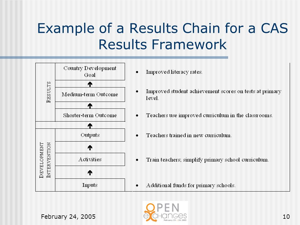 February 24, 200510 Example of a Results Chain for a CAS Results Framework