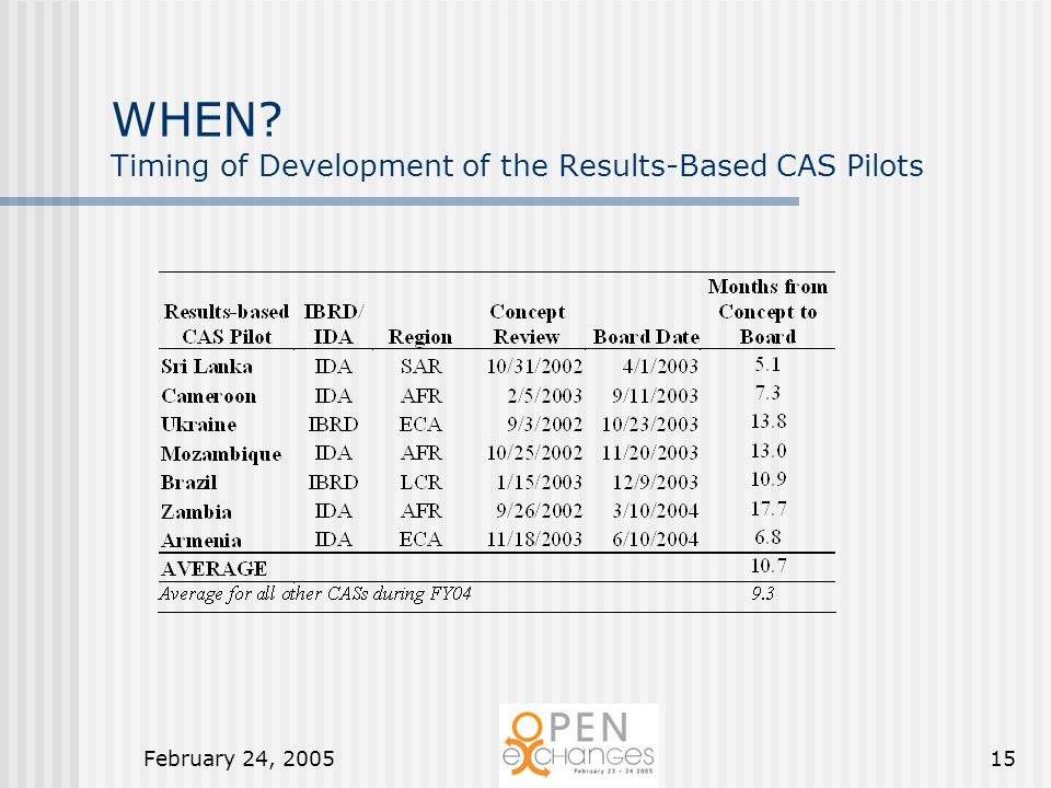 February 24, 200515 WHEN? Timing of Development of the Results-Based CAS Pilots