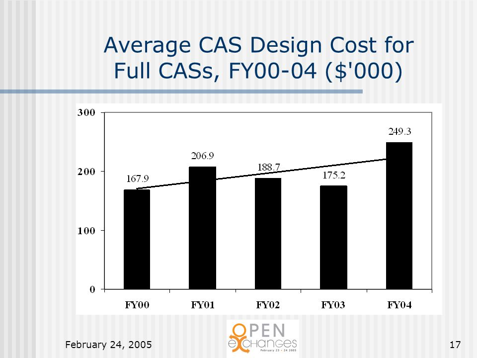 February 24, 200517 Average CAS Design Cost for Full CASs, FY00-04 ($ 000)