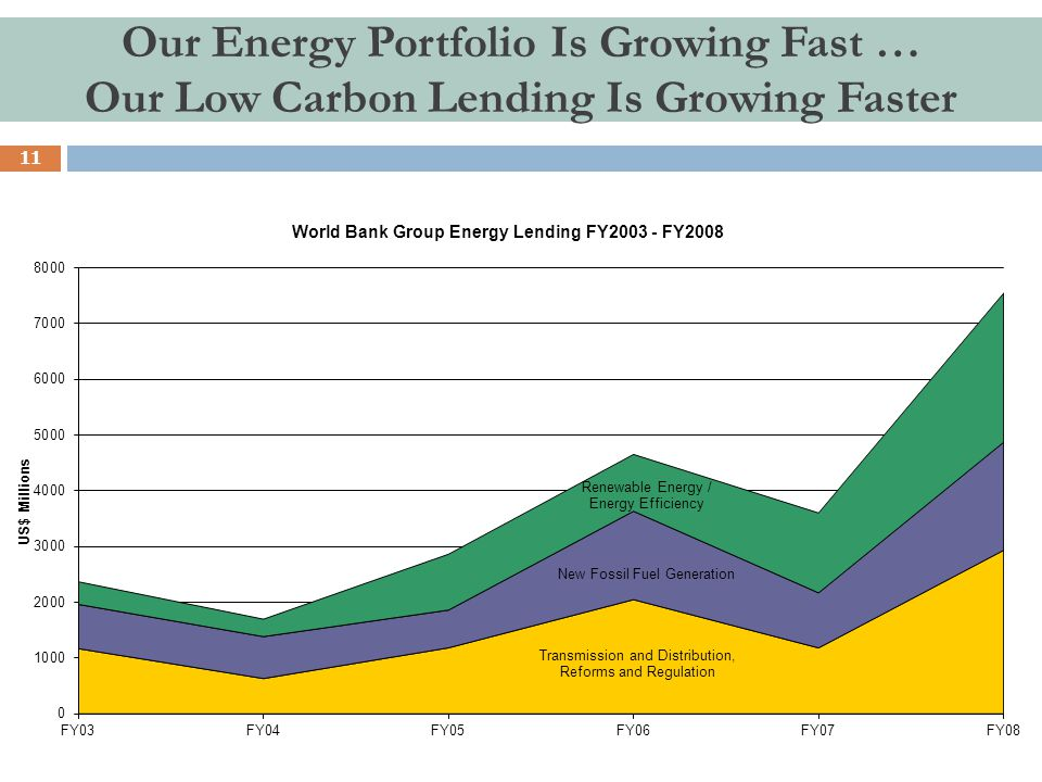 11 Our Energy Portfolio Is Growing Fast … Our Low Carbon Lending Is Growing Faster