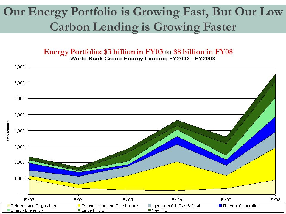 Our Energy Portfolio is Growing Fast, But Our Low Carbon Lending is Growing Faster 20 Energy Portfolio: $3 billion in FY03 to $8 billion in FY08