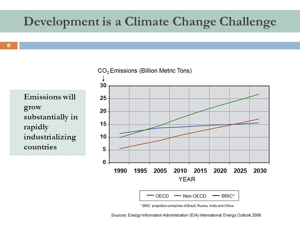 Development is a Climate Change Challenge 8 Emissions will grow substantially in rapidly industrializing countries