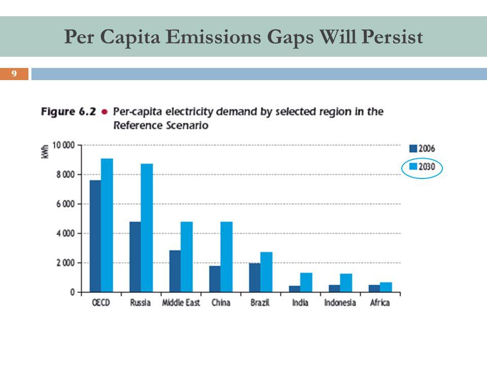 9 Per Capita Emissions Gaps Will Persist