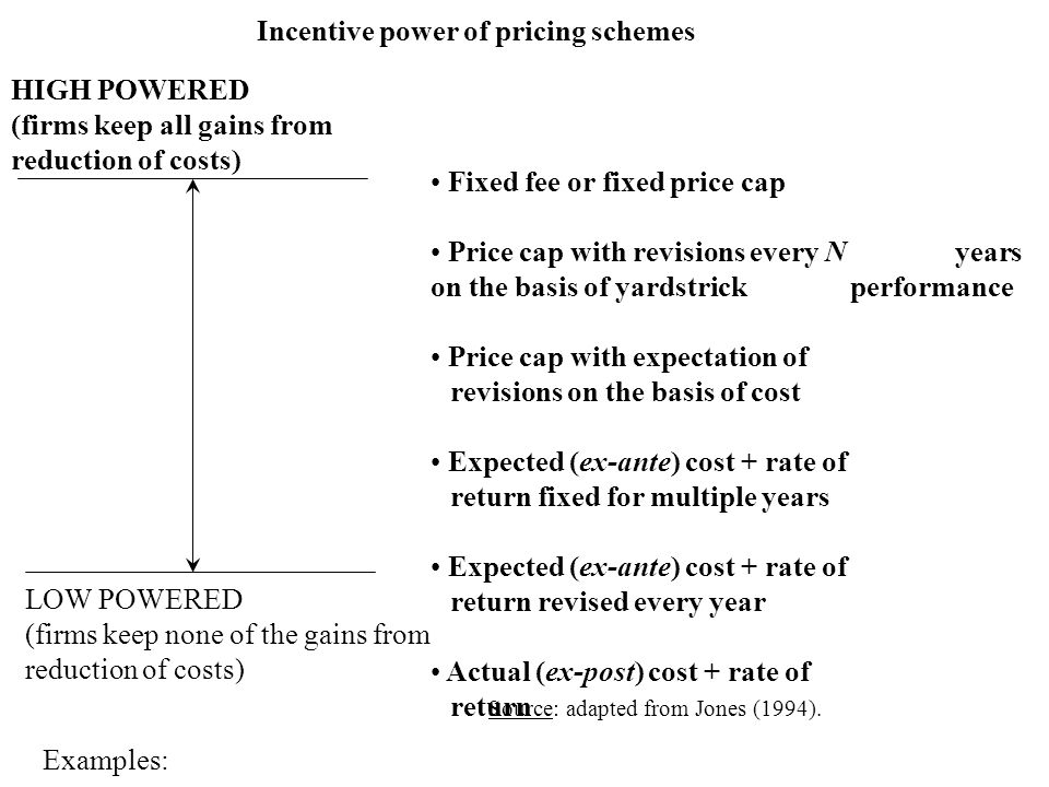 Incentive power of pricing schemes HIGH POWERED (firms keep all gains from reduction of costs) Fixed fee or fixed price cap Price cap with revisions every N years on the basis of yardstrick performance Price cap with expectation of revisions on the basis of cost Expected (ex-ante) cost + rate of return fixed for multiple years Expected (ex-ante) cost + rate of return revised every year Actual (ex-post) cost + rate of return LOW POWERED (firms keep none of the gains from reduction of costs) Source: adapted from Jones (1994).