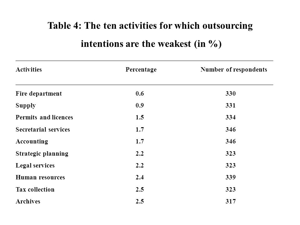 Table 4: The ten activities for which outsourcing intentions are the weakest (in %) _____________________________________________________________________________ Activities Percentage Number of respondents _____________________________________________________________________________ Fire department0.6330 Supply0.9331 Permits and licences1.5334 Secretarial services1.7346 Accounting1.7346 Strategic planning2.2323 Legal services2.2323 Human resources2.4339 Tax collection2.5323 Archives2.5317