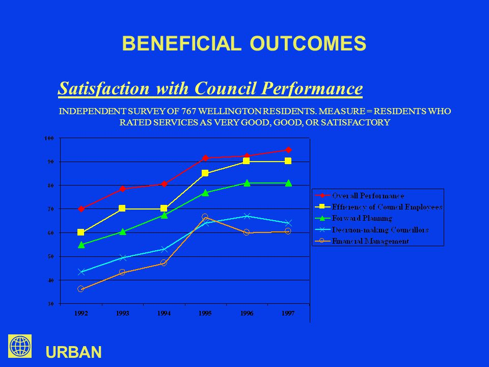 URBAN Satisfaction with Council Performance INDEPENDENT SURVEY OF 767 WELLINGTON RESIDENTS.