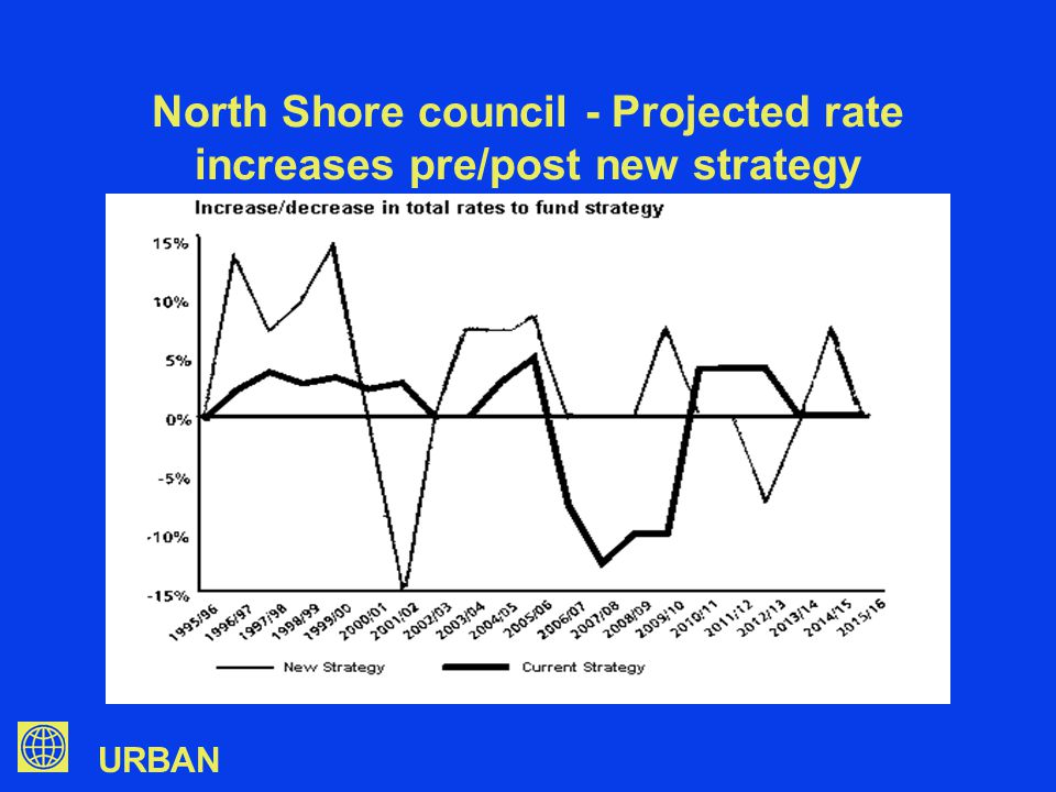 URBAN North Shore council - Projected rate increases pre/post new strategy