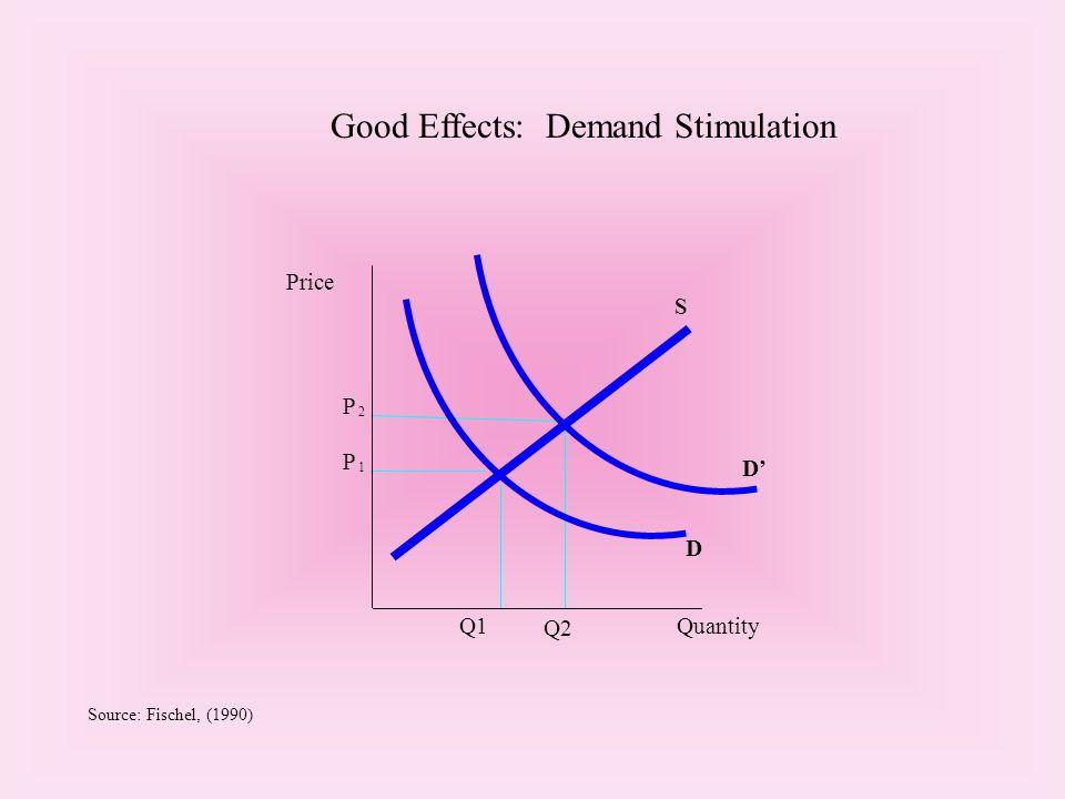 P 2 P 1 D' D Q1 Price Q2 Quantity S Source: Fischel, (1990) Good Effects: Demand Stimulation