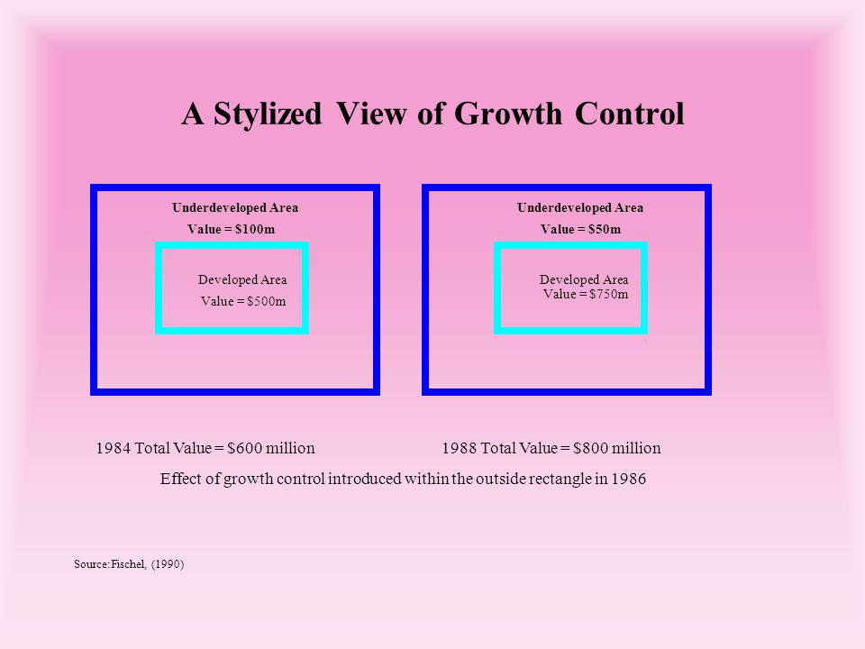 A Stylized View of Growth Control Source:Fischel, (1990) Underdeveloped Area Value = $100m Developed Area Value = $500m Underdeveloped Area Value = $50m Developed Area Value = $750m 1984 Total Value = $600 million1988 Total Value = $800 million Effect of growth control introduced within the outside rectangle in 1986