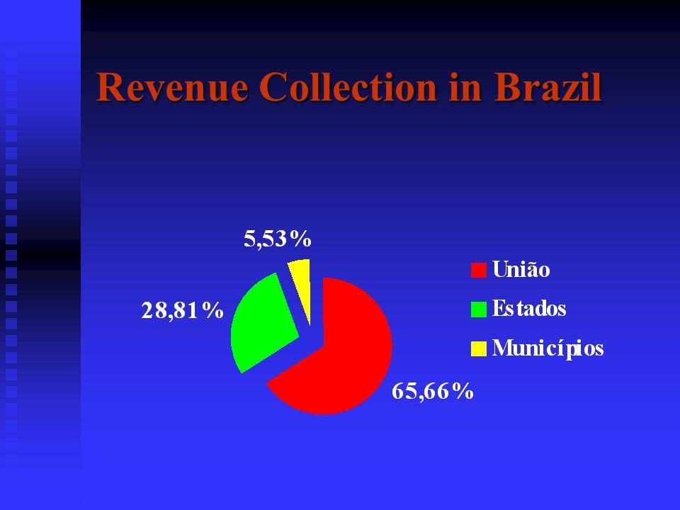 Economy Gross National Product (GNP) 1997 - em R$ State68 bilhões Regional27 bilhões City9,9bilhões Source: Fundação de Economia e Estatística