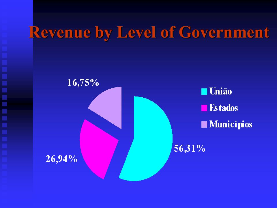 Revenue Collection in Brazil