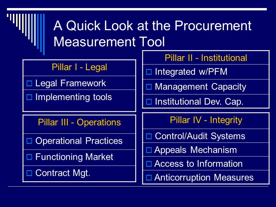 A Quick Look at the Procurement Measurement Tool Pillar I - Legal  Legal Framework  Implementing tools Pillar II - Institutional  Integrated w/PFM  Management Capacity  Institutional Dev.