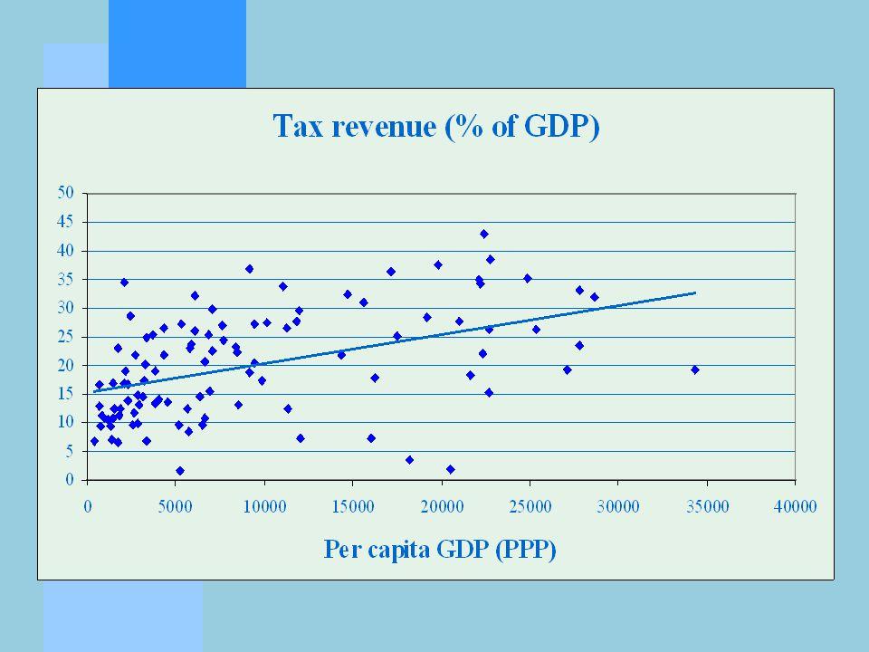 India: Centre vs state revenues 2001-2 vs 1990-1