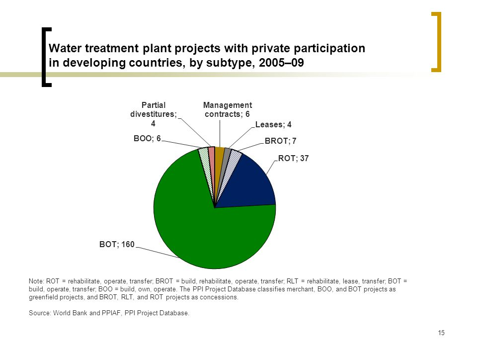 15 Water treatment plant projects with private participation in developing countries, by subtype, 2005–09 Note: ROT = rehabilitate, operate, transfer; BROT = build, rehabilitate, operate, transfer; RLT = rehabilitate, lease, transfer; BOT = build, operate, transfer; BOO = build, own, operate.