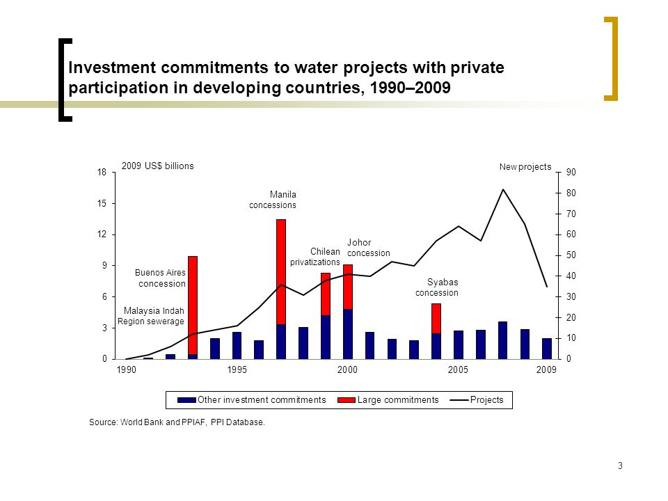14 Water utility projects with private participation in developing countries, by subtype, 2005–09 Note: ROT = rehabilitate, operate, transfer; BROT = build, rehabilitate, operate, transfer; RLT = rehabilitate, lease, transfer; BOT = build, operate, transfer; BOO = build, own, operate.