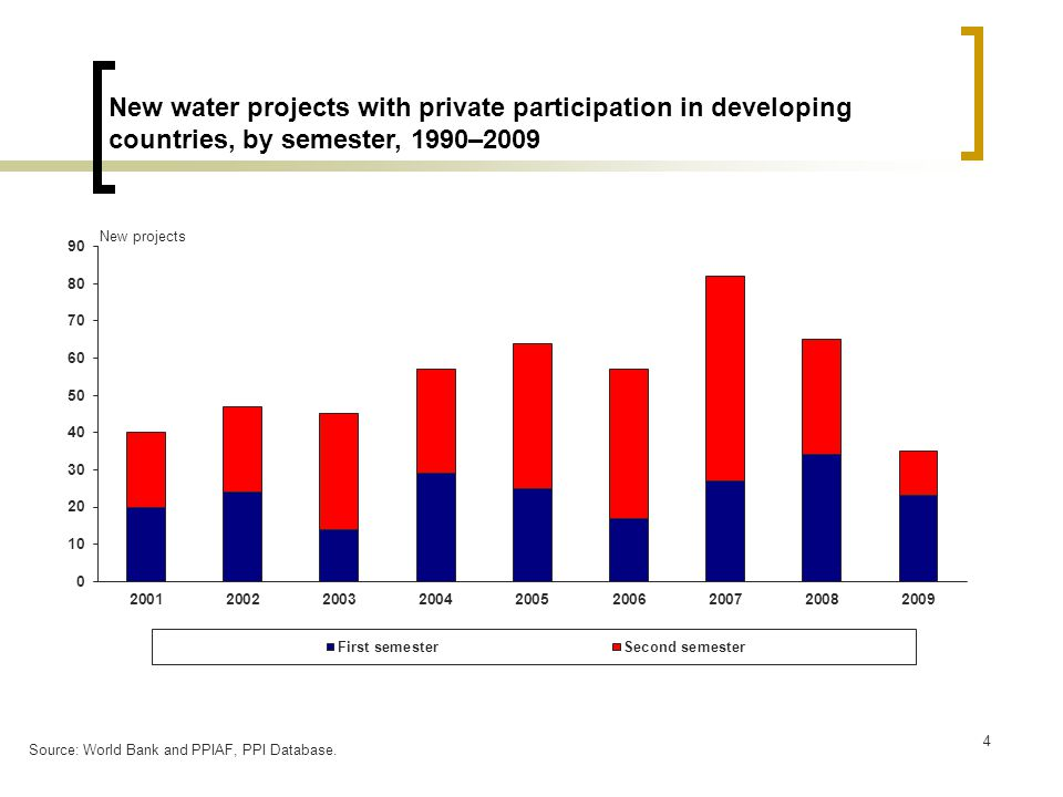 5 Investment commitments to water projects with private participation in developing countries, by semester, 2001–09 Source: World Bank and PPIAF, PPI Database.