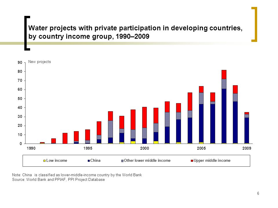 7 Investment commitments to water projects with private participation in developing countries, by country income group, 1990–2009 2009 US$ billions Note: China is classified as lower-middle-income country by the World Bank Source: World Bank and PPIAF, PPI Project Database