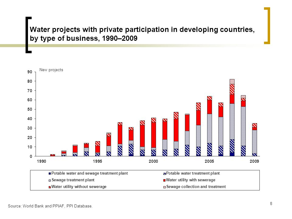 8 Water projects with private participation in developing countries, by type of business, 1990–2009 New projects Source: World Bank and PPIAF, PPI Database.