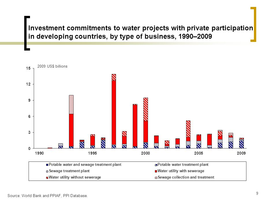 9 Investment commitments to water projects with private participation in developing countries, by type of business, 1990–2009 2009 US$ billions Source: World Bank and PPIAF, PPI Database.