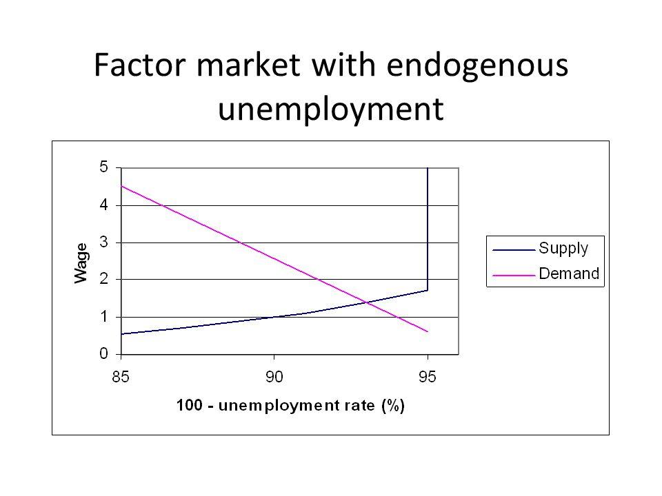 Factor market with endogenous unemployment