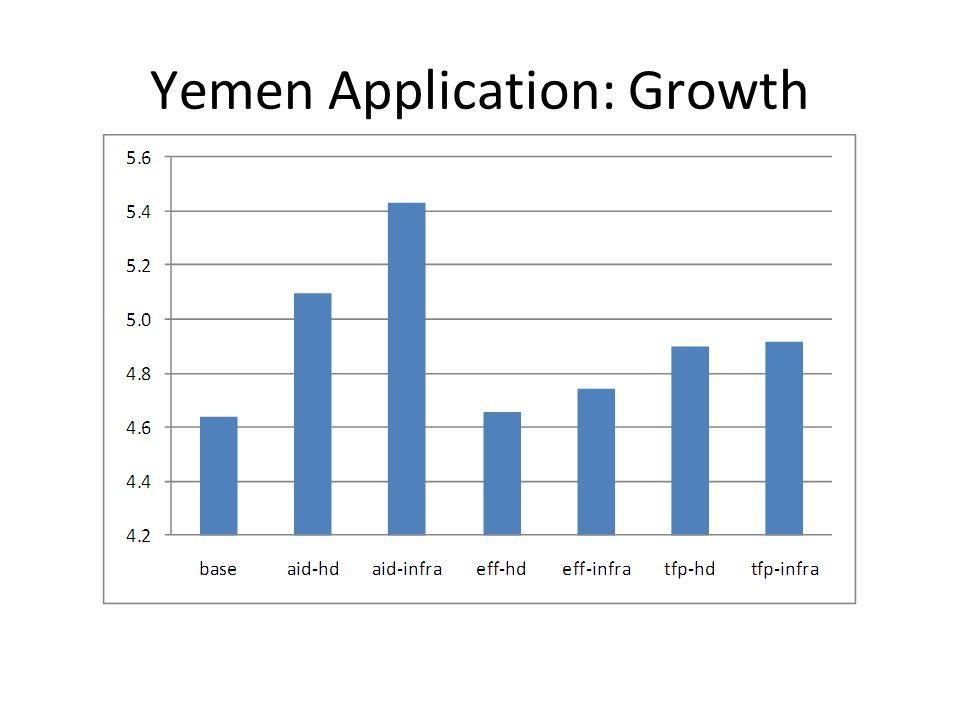 Yemen Application: Growth