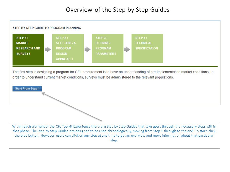Overview of the Step by Step Guides Within each element of the CFL Toolkit Experience there are Step by Step Guides that take users through the necessary steps within that phase.