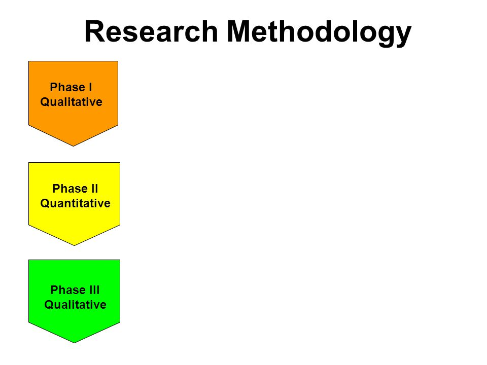 Research Methodology Objectives: Explore barriers to TB DOTS utilization Identify indicators of socio- economic status (SES) Activities: FGDs with TB DOTS users & non- users, including wealth-ranking In-depth interviews with service providers & managers Phase I Qualitative