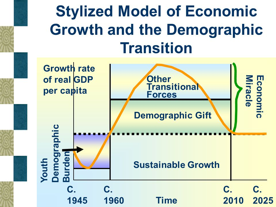 Stylized Model of Economic Growth and the Demographic Transition Other Transitional Forces Demographic Gift Economic Miracle Sustainable Growth Youth