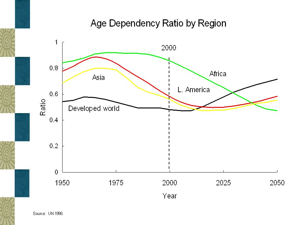 Changing Age Structure Produces a Demographic Bonus  As the gab between birth and death rates narrows, the ratio of workers to non- workers is unusually high and increasing.
