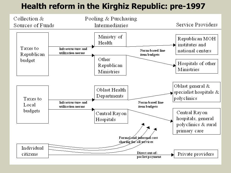 Health reform in the Kirghiz Republic: pre-1997