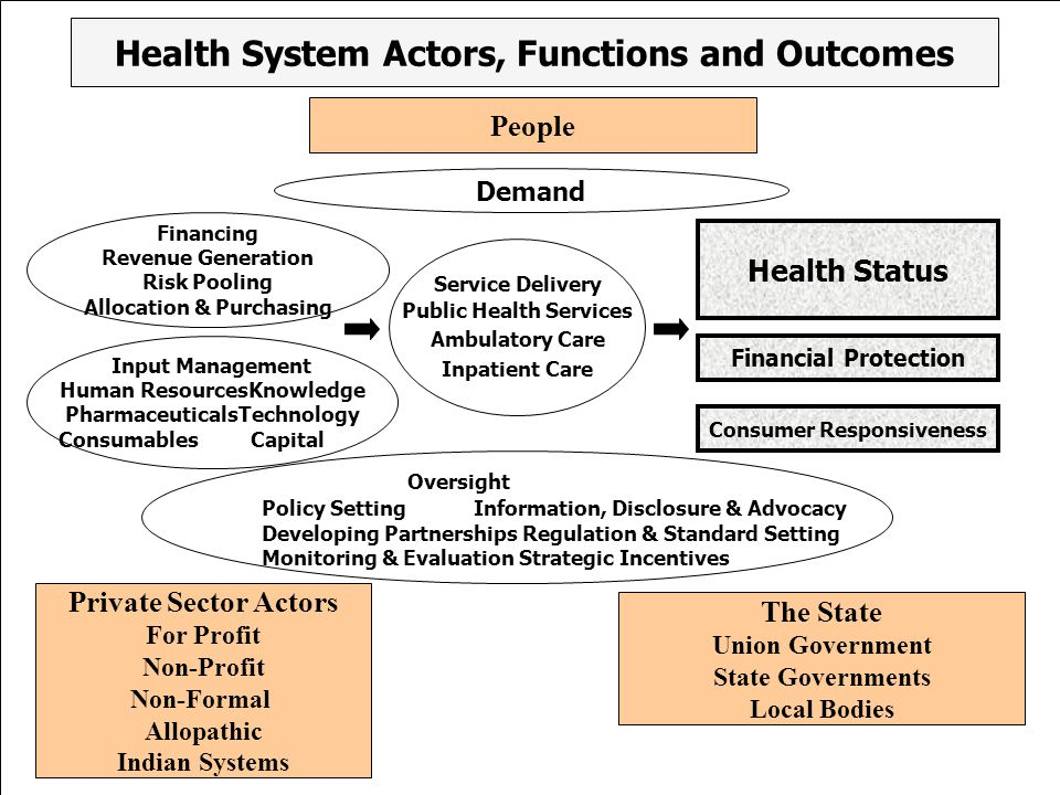 Health System Actors, Functions and Outcomes People Demand Financing Revenue Generation Risk Pooling Allocation & Purchasing Input Management Human ResourcesKnowledge PharmaceuticalsTechnology Consumables Capital Private Sector Actors For Profit Non-Profit Non-Formal Allopathic Indian Systems Health Status Financial Protection Oversight Policy SettingInformation, Disclosure & Advocacy Developing Partnerships Regulation & Standard Setting Monitoring & Evaluation Strategic Incentives The State Union Government State Governments Local Bodies Consumer Responsiveness Service Delivery Public Health Services Ambulatory Care Inpatient Care