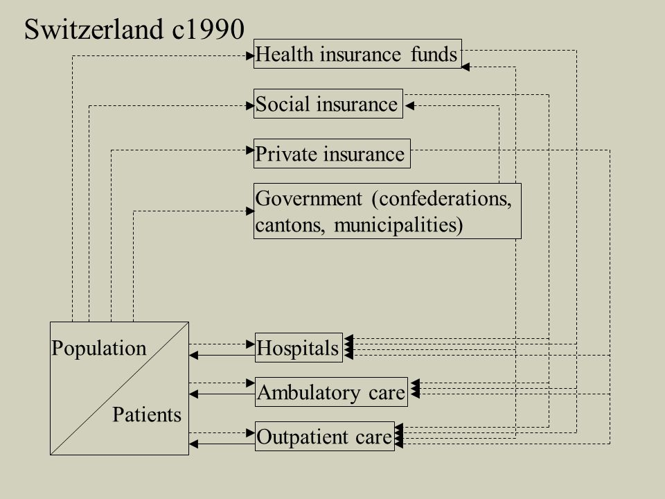 Population Patients Health insurance funds Social insurance Private insurance Government (confederations, cantons, municipalities) Hospitals Ambulatory care Outpatient care Switzerland c1990