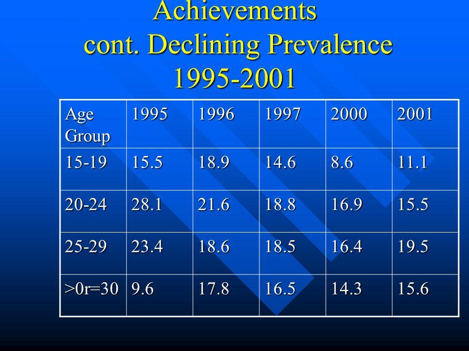 Achievements cont.