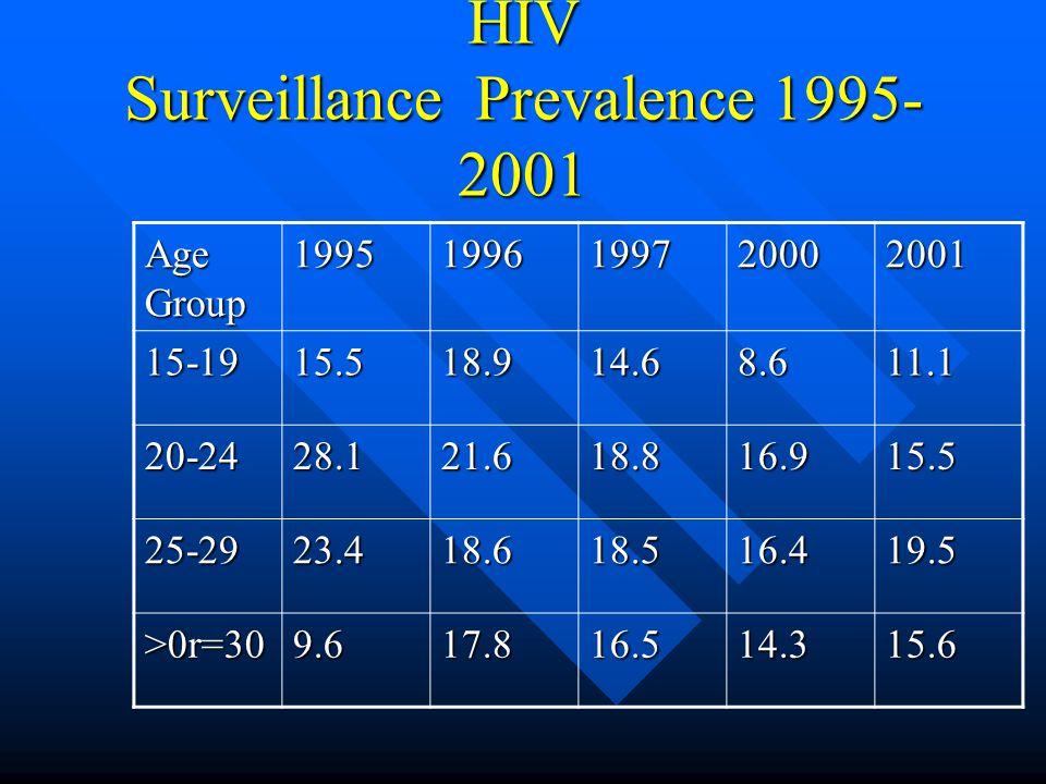 HIV Surveillance Prevalence 1995- 2001 Age Group 19951996199720002001 15-1915.518.914.68.611.1 20-2428.121.618.816.915.5 25-2923.418.618.516.419.5 >0r=309.617.816.514.315.6