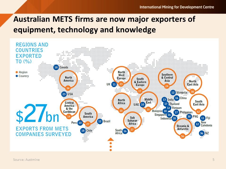 5 Australian METS firms are now major exporters of equipment, technology and knowledge Source: Austmine