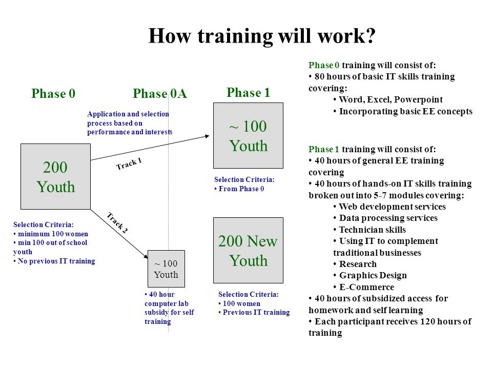 How training will work.
