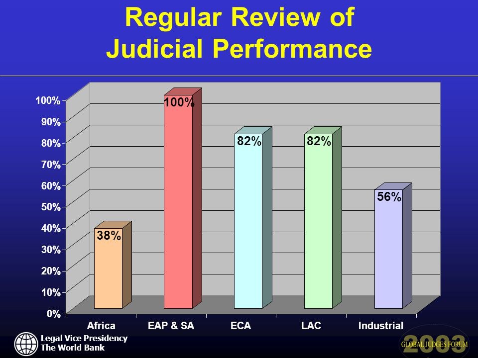Legal Vice Presidency The World Bank Regular Review of Judicial Performance 38% 100% 82% 56% 0% 10% 20% 30% 40% 50% 60% 70% 80% 90% 100% AfricaEAP & SAECALACIndustrial