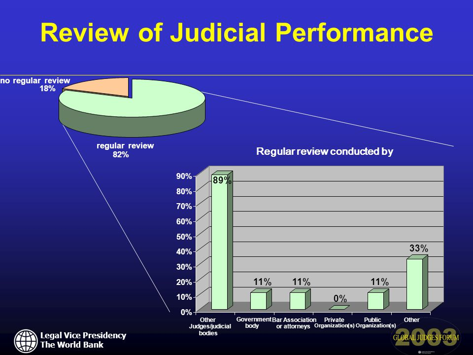 Legal Vice Presidency The World Bank Review of Judicial Performance Regular review conducted by no regular review 18% regular review 82% 89% 11% 0% 11% 33% 0% 10% 20% 30% 40% 50% 60% 70% 80% 90% Other Judges/judicial bodies Government body Bar Association or attorneys Private Organization(s) Public Organization(s) Other