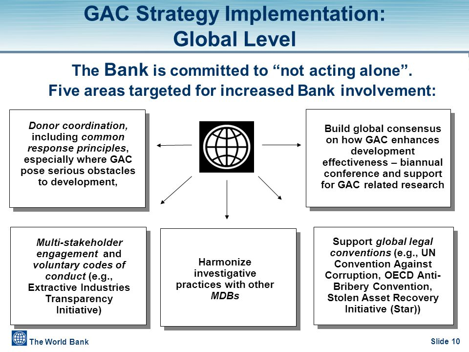 Slide 10 The World Bank Donor coordination, including common response principles, especially where GAC pose serious obstacles to development, GAC Stra