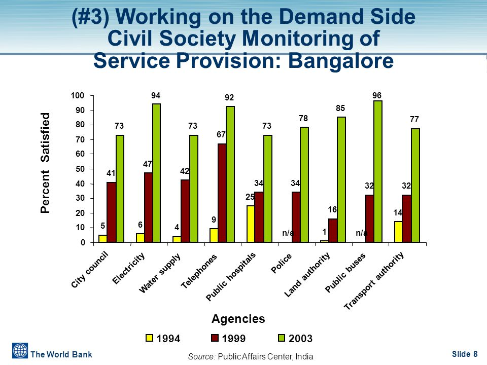 Slide 8 The World Bank (#3) Working on the Demand Side Civil Society Monitoring of Service Provision: Bangalore Source: Public Affairs Center, India 5