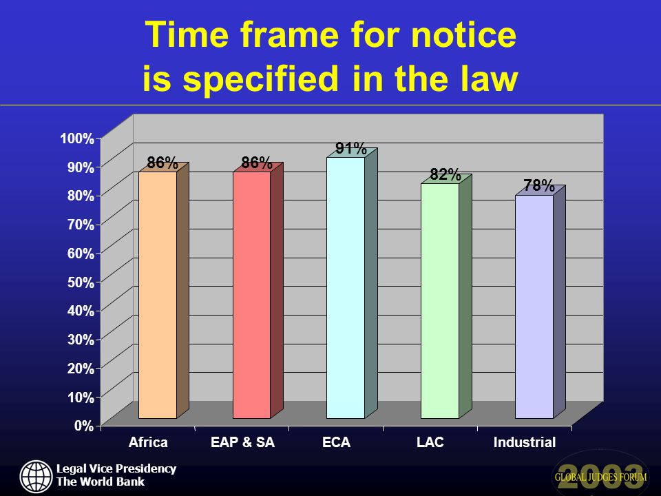 Legal Vice Presidency The World Bank Time frame for notice is specified in the law 86% 91% 82% 78% 0% 10% 20% 30% 40% 50% 60% 70% 80% 90% 100% AfricaEAP & SAECALACIndustrial