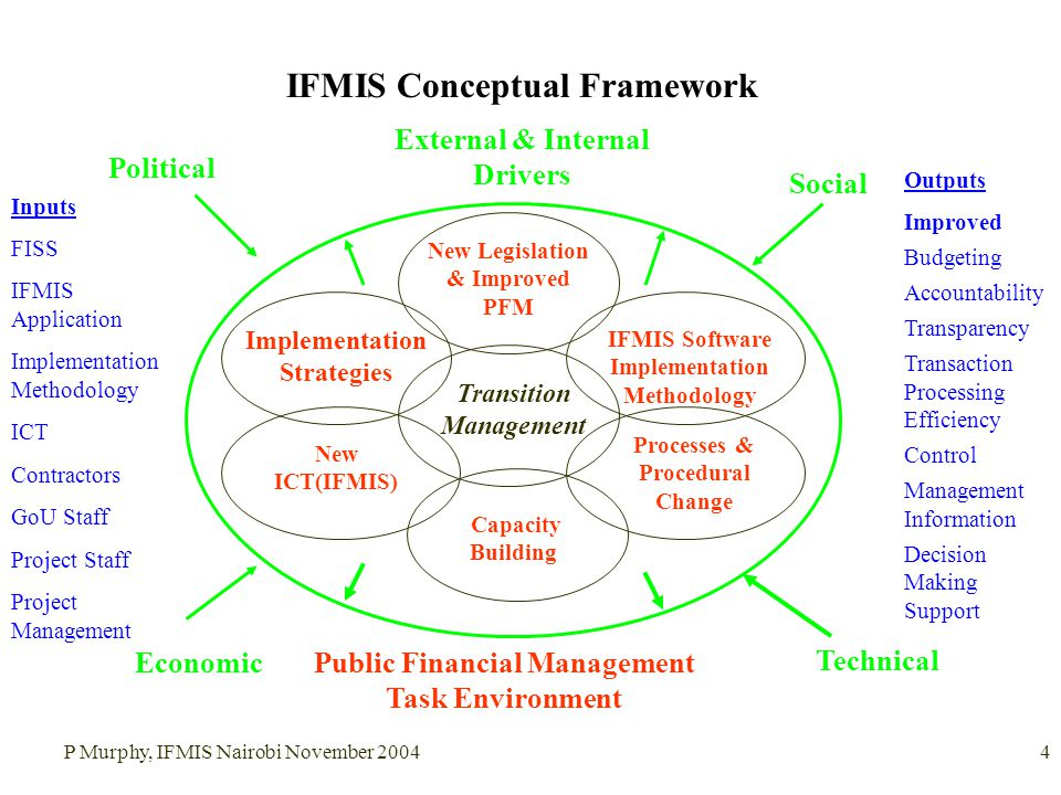 P Murphy, IFMIS Nairobi November 20044 IFMIS Conceptual Framework Political Economic Social Technical Implementation Strategies External & Internal Drivers New ICT(IFMIS) Public Financial Management Task Environment Processes & Procedural Change Transition Management Capacity Building New Legislation & Improved PFM Outputs Improved Budgeting Accountability Transparency Transaction Processing Efficiency Control Management Information Decision Making Support IFMIS Software Implementation Methodology Inputs FISS IFMIS Application Implementation Methodology ICT Contractors GoU Staff Project Staff Project Management