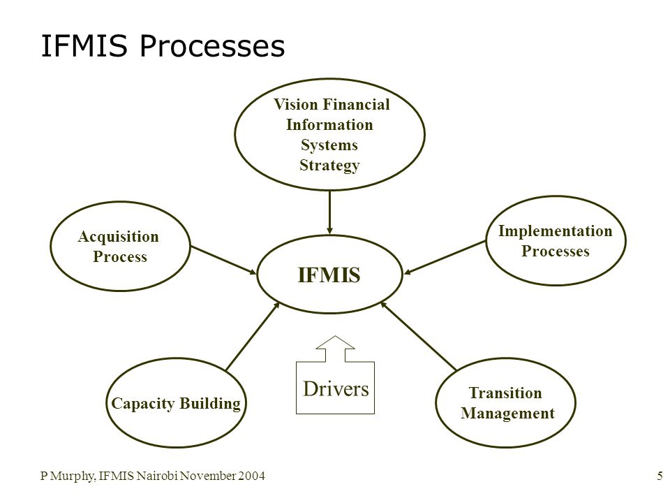P Murphy, IFMIS Nairobi November 20045 IFMIS Processes IFMIS Acquisition Process Transition Management Capacity Building Vision Financial Information Systems Strategy Implementation Processes Drivers