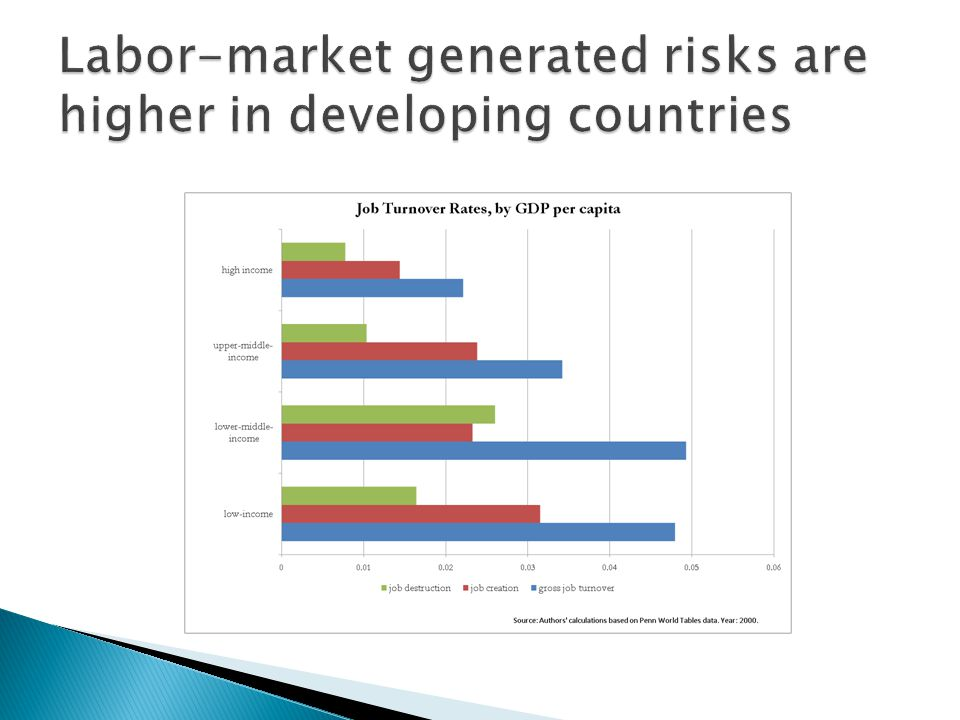  Employment risk ◦ Employment protection (EPL) ◦ Unemployment benefits (UB)  Earnings risk ◦ Minimum wages (MW) ◦ Mandated benefits (MB)  Keeping in mind… ◦ Peculiarities of developing countries contexts ◦ Interactions between institutions
