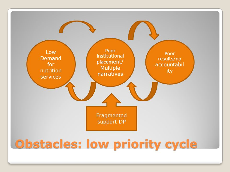 Obstacles: low priority cycle Low Demand for nutrition services Poor institutional placem ent/ Multiple narratives Fragmented support DP Poor results/no accountabil ity